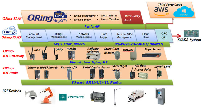 ORing IIOT System Architecture